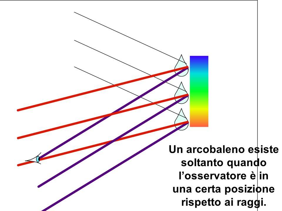 Un arcobaleno esiste soltanto quando losservatore è in una certa posizione rispetto ai raggi.