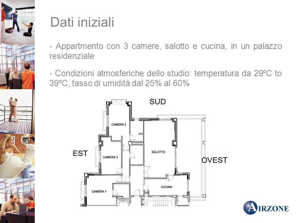 Dati iniziali - Appartmento con 3 camere, salotto e cucina, in un palazzo residenziale - Condizioni atmosferiche dello studio: temperatura da 29ºC to 39ºC, tasso di umidità dal 25% al 60%