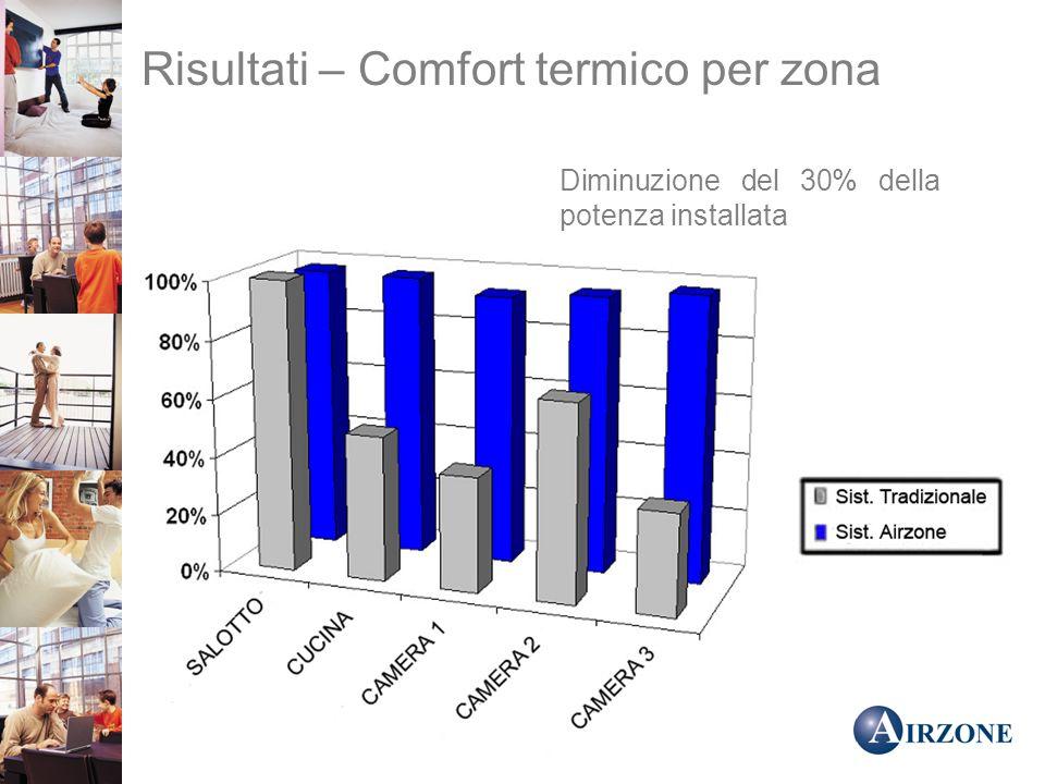 Risultati – Comfort termico per zona Diminuzione del 30% della potenza installata