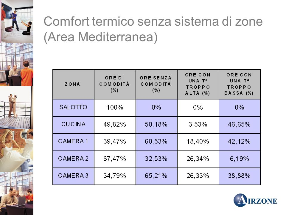 Comfort termico senza sistema di zone (Area Mediterranea)