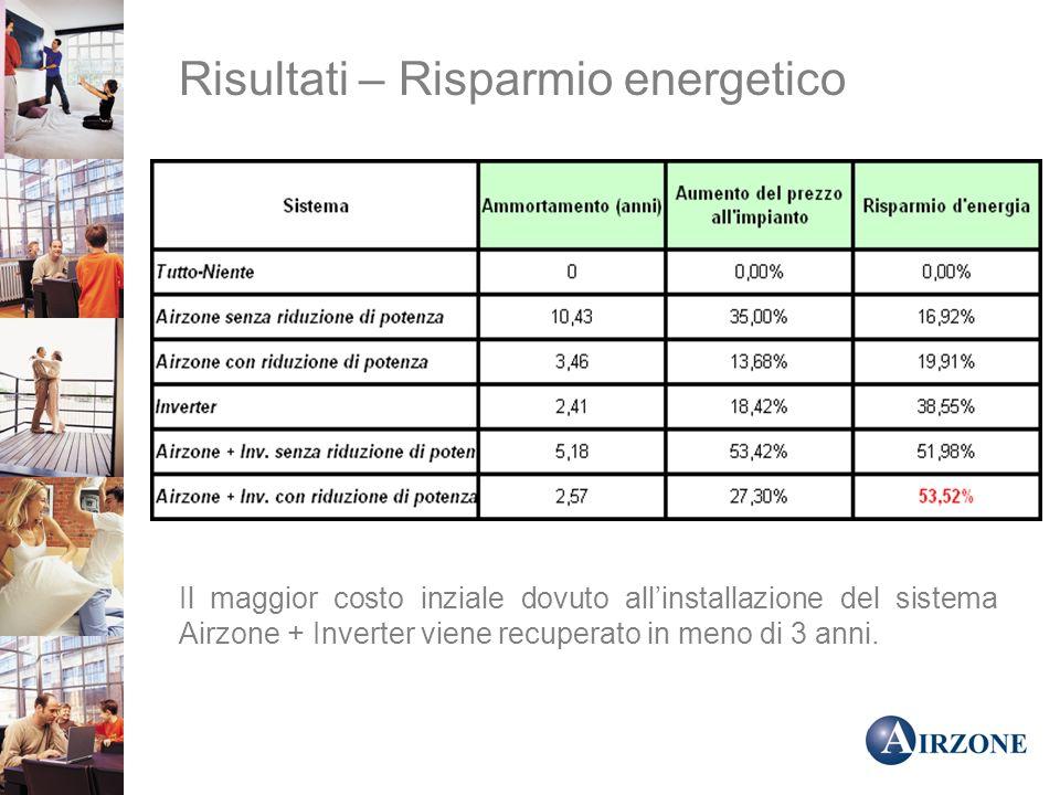 Il maggior costo inziale dovuto allinstallazione del sistema Airzone + Inverter viene recuperato in meno di 3 anni.