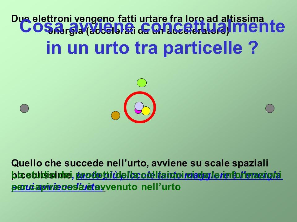 1)Creazione di particelle nello stato finale 2) Topologie che dipendono dallo stato iniziale Bersaglio fisso Centro di massa fisso
