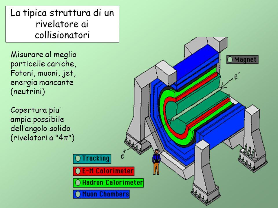 La tipica struttura di un rivelatore ai collisionatori Misurare al meglio particelle cariche, Fotoni, muoni, jet, energia mancante (neutrini) Copertur