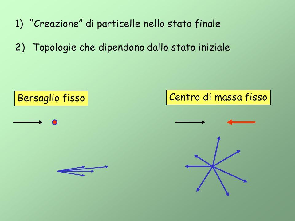 elettrone Sciami elettromagnetici: processo elettromagnetico.