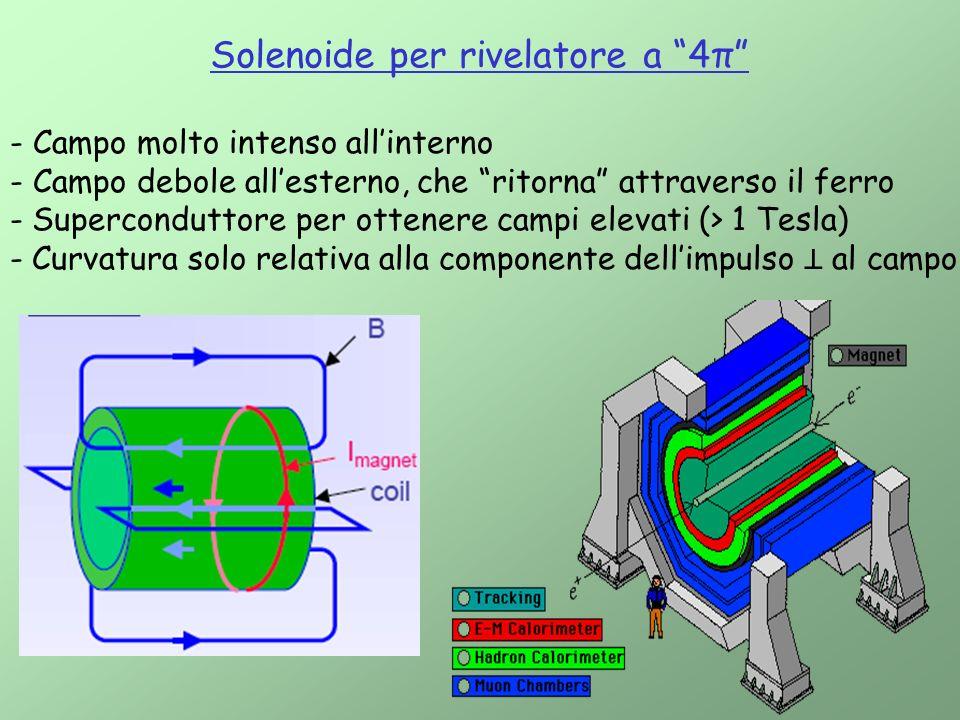 Solenoide per rivelatore a 4π - Campo molto intenso allinterno - Campo debole allesterno, che ritorna attraverso il ferro - Superconduttore per ottene