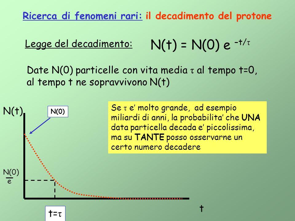 Ricerca di fenomeni rari: il decadimento del protone Legge del decadimento: N(t) = N(0) e –t/ τ Date N(0) particelle con vita media τ al tempo t=0, al