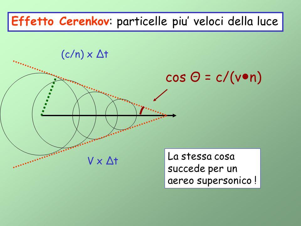 Effetto Cerenkov: particelle piu veloci della luce V x t (c/n) x t cos Θ = c/(v n) La stessa cosa succede per un aereo supersonico !