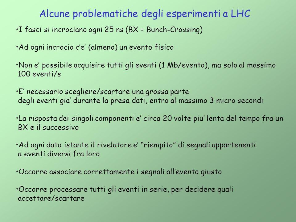 Alcune problematiche degli esperimenti a LHC I fasci si incrociano ogni 25 ns (BX = Bunch-Crossing) Ad ogni incrocio ce (almeno) un evento fisico Non