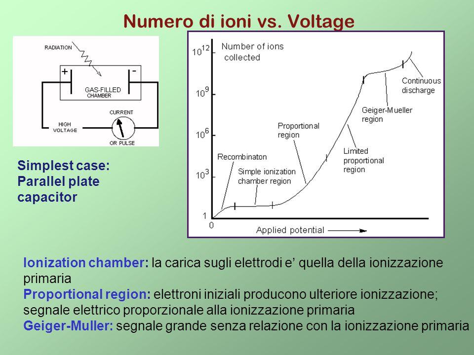 Numero di ioni vs. Voltage Simplest case: Parallel plate capacitor Ionization chamber: la carica sugli elettrodi e quella della ionizzazione primaria
