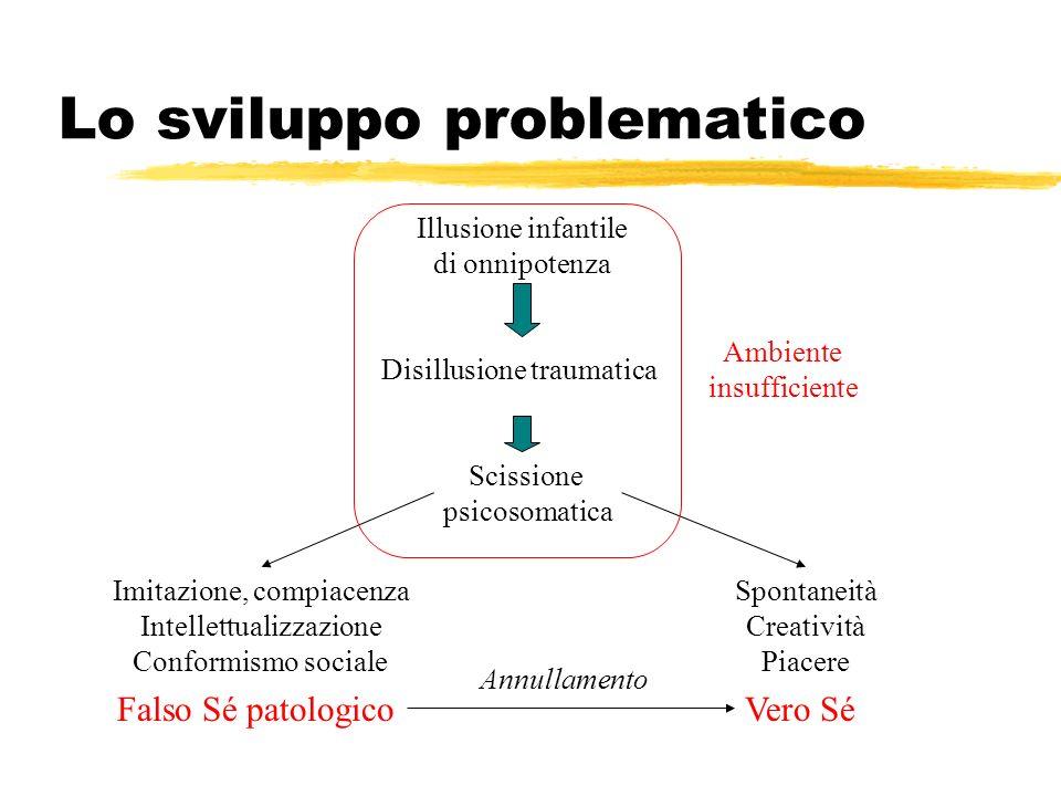 Lo sviluppo problematico Ambiente insufficiente Scissione psicosomatica Spontaneità Creatività Piacere Vero SéFalso Sé patologico Imitazione, compiace