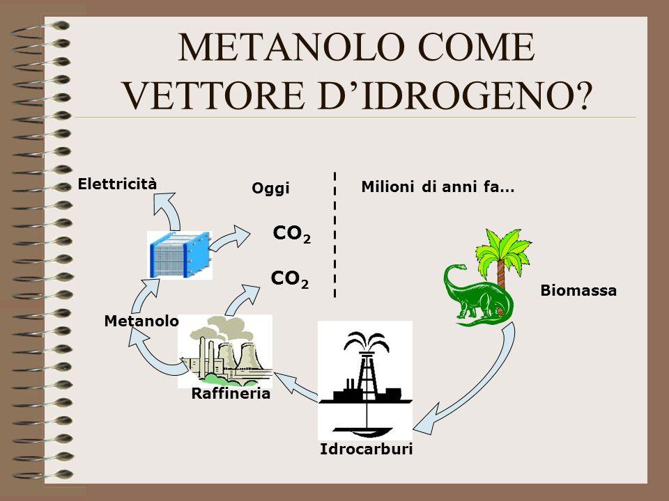 METANOLO COME VETTORE DIDROGENO? Milioni di anni fa… Oggi CO 2 Biomassa Idrocarburi Elettricità Metanolo CO 2 Raffineria