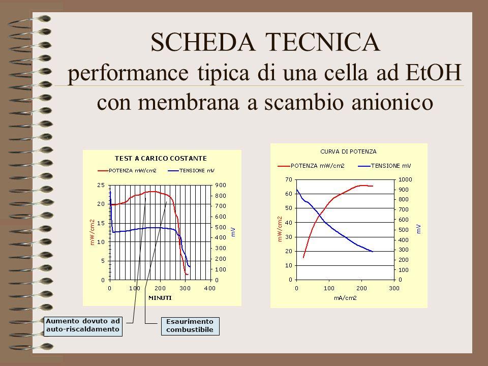 SCHEDA TECNICA performance tipica di una cella ad EtOH con membrana a scambio anionico Aumento dovuto ad auto-riscaldamento Esaurimento combustibile