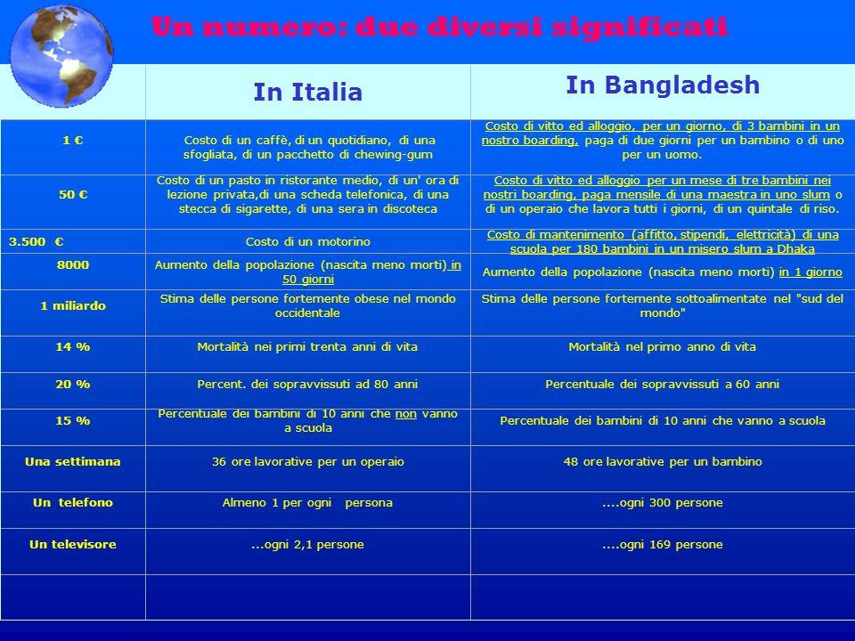 In Italia In Bangladesh 1 Costo di un caffè, di un quotidiano, di una sfogliata, di un pacchetto di chewing-gum Costo di vitto ed alloggio, per un gio