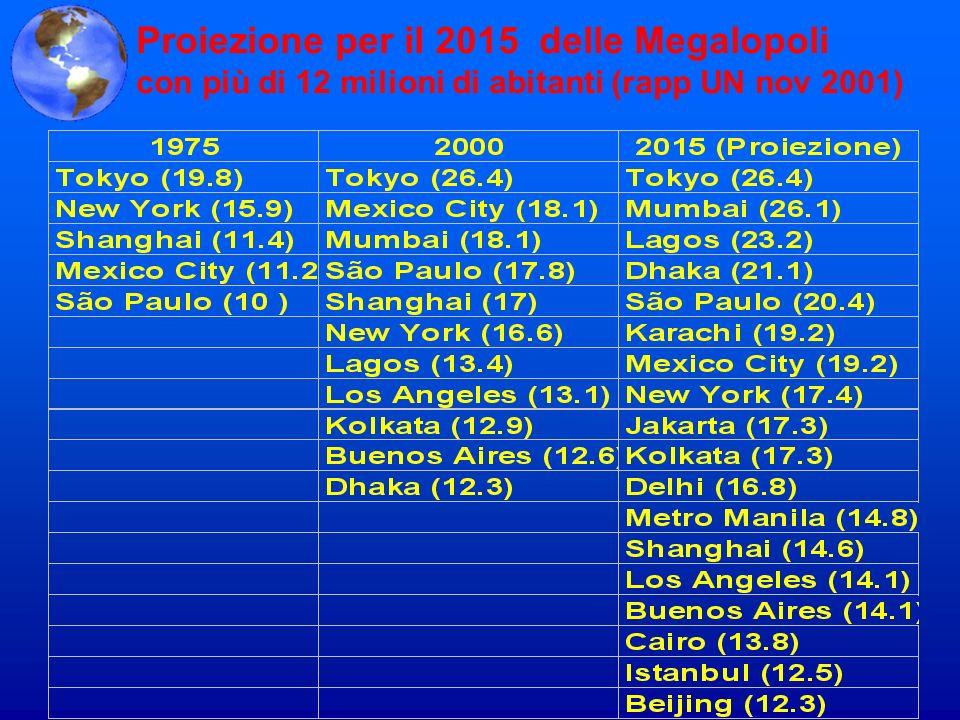 Proiezione per il 2015 delle Megalopoli con più di 12 milioni di abitanti (rapp UN nov 2001)