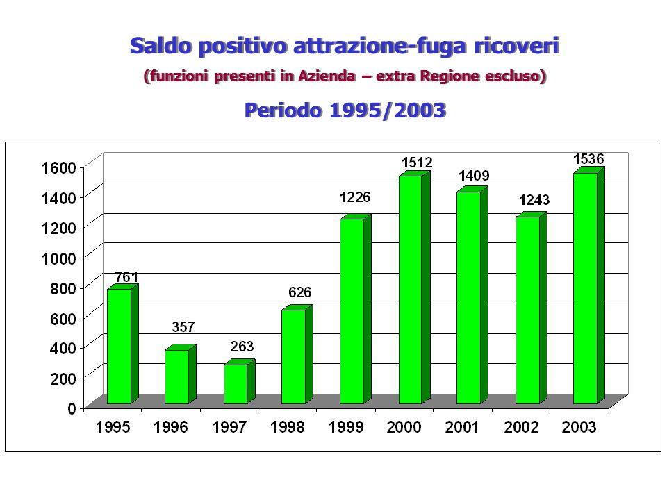 Saldo positivo attrazione-fuga ricoveri (funzioni presenti in Azienda – extra Regione escluso) Periodo 1995/2003 Saldo positivo attrazione-fuga ricove
