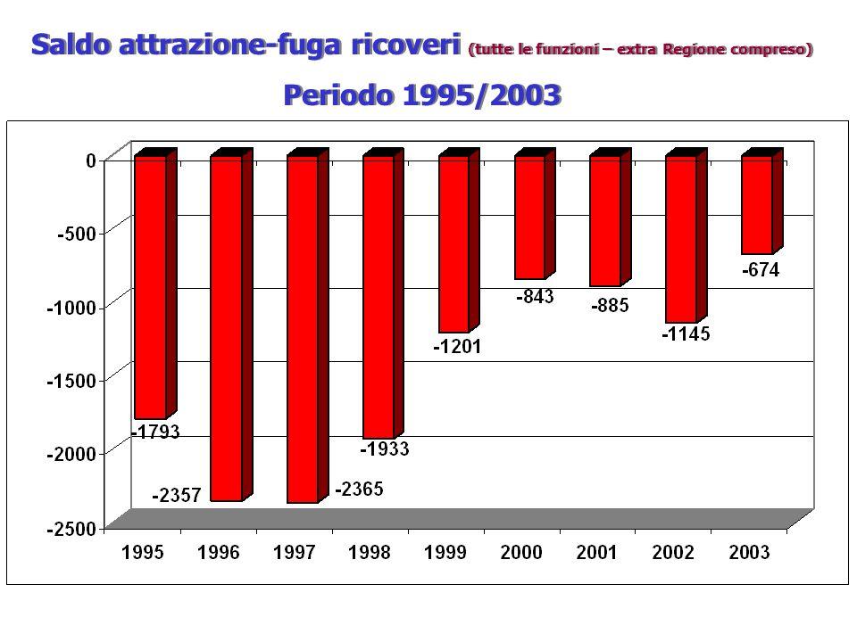 Saldo attrazione-fuga ricoveri (tutte le funzioni – extra Regione compreso) Periodo 1995/2003 Saldo attrazione-fuga ricoveri (tutte le funzioni – extr