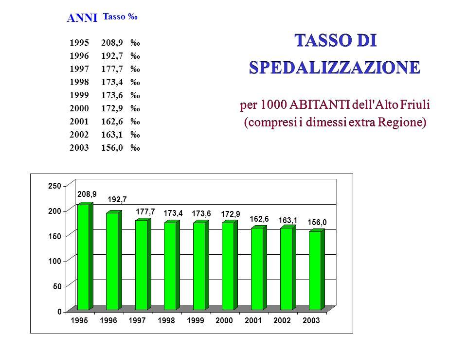 TASSO DI SPEDALIZZAZIONE per 1000 ABITANTI dell'Alto Friuli (compresi i dimessi extra Regione) TASSO DI SPEDALIZZAZIONE per 1000 ABITANTI dell'Alto Fr