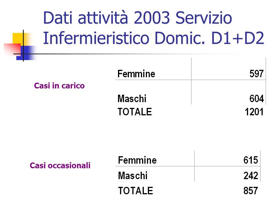 Casi in carico Casi occasionali Dati attività 2003 Servizio Infermieristico Domic. D1+D2