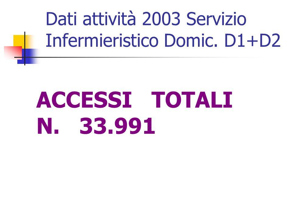 ACCESSI TOTALI N. 33.991 Dati attività 2003 Servizio Infermieristico Domic. D1+D2