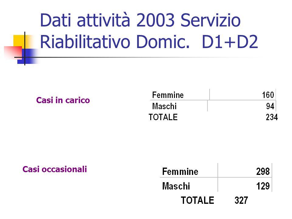 Dati attività 2003 Servizio Riabilitativo Domic. D1+D2 Casi in carico Casi occasionali