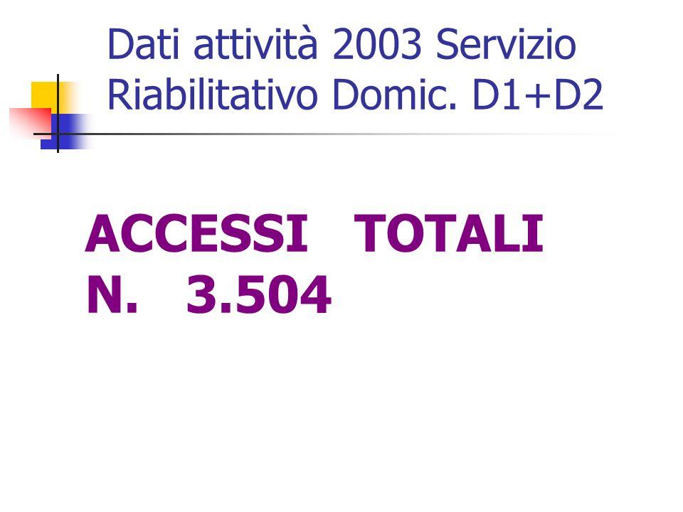 ACCESSI TOTALI N. 3.504 Dati attività 2003 Servizio Riabilitativo Domic. D1+D2