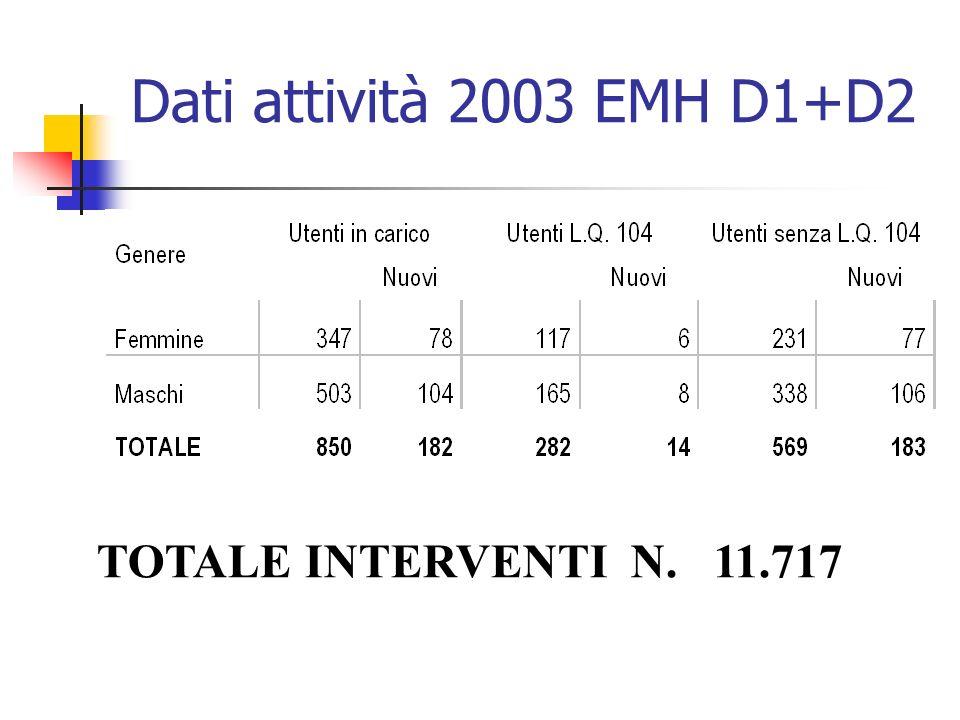 Dati attività 2003 EMH D1+D2 TOTALE INTERVENTI N. 11.717