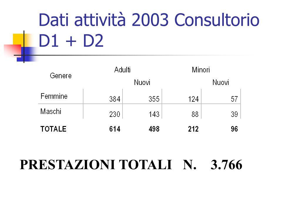 Dati attività 2003 Consultorio D1 + D2 PRESTAZIONI TOTALI N. 3.766