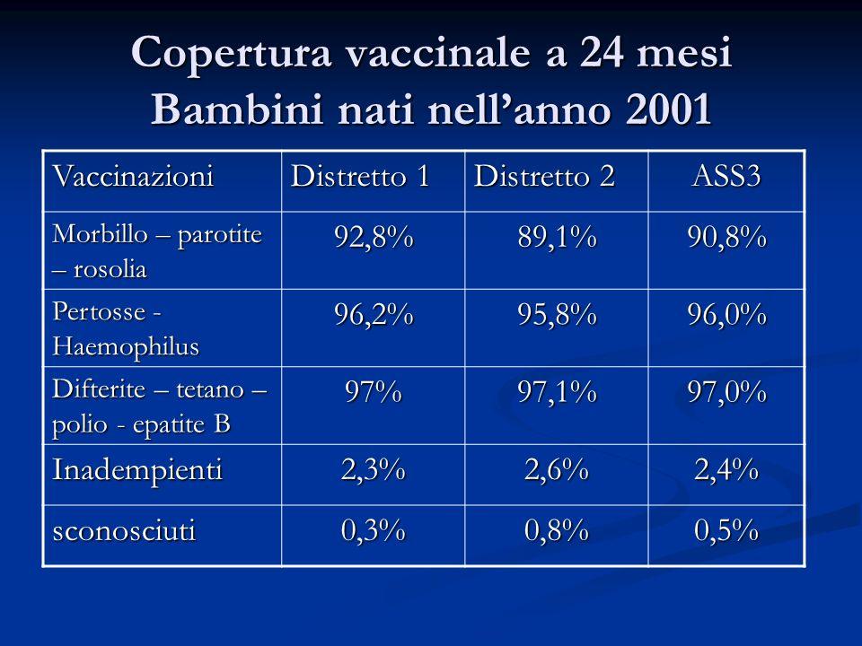 Copertura vaccinale a 24 mesi Bambini nati nellanno 2001 Vaccinazioni Distretto 1 Distretto 2 ASS3 Morbillo – parotite – rosolia 92,8%89,1%90,8% Perto