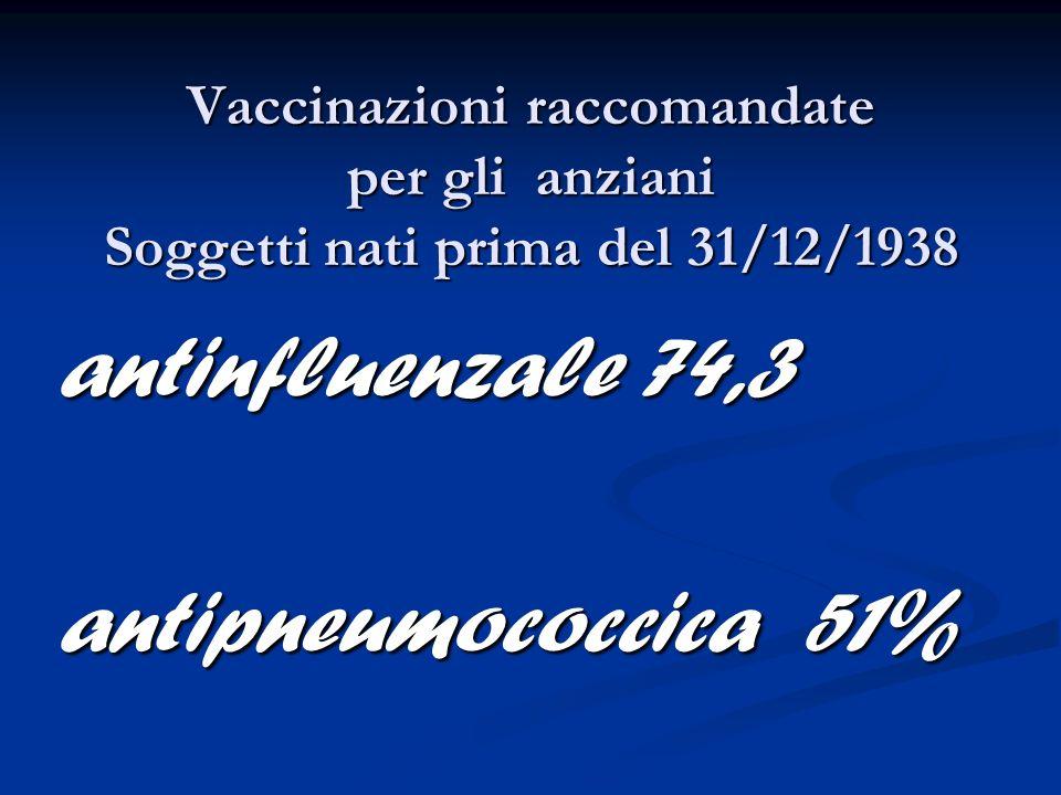Vaccinazioni raccomandate per gli anziani Soggetti nati prima del 31/12/1938 antinfluenzale 74,3 antipneumococcica 51%