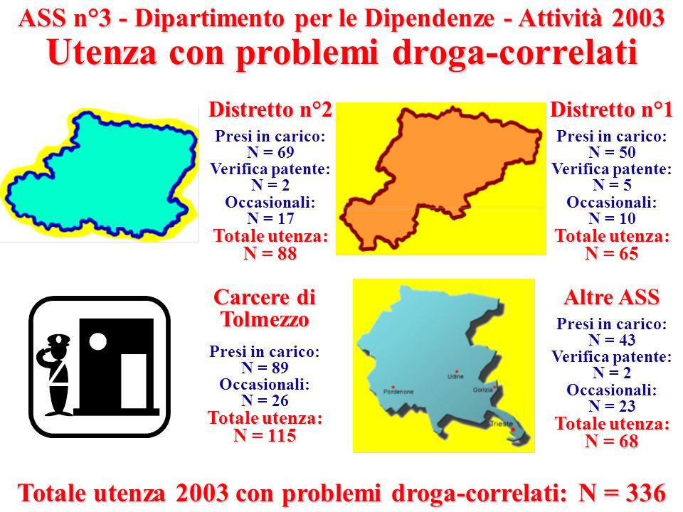 ASS n°3 - Dipartimento per le Dipendenze - Attività 2003 Utenza con problemi droga-correlati Distretto n°2 Presi in carico: N = 69 Verifica patente: N