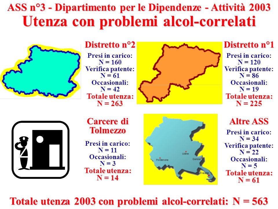 ASS n°3 - Dipartimento per le Dipendenze - Attività 2003 Utenza con problemi alcol-correlati Distretto n°2 Presi in carico: N = 160 Verifica patente: