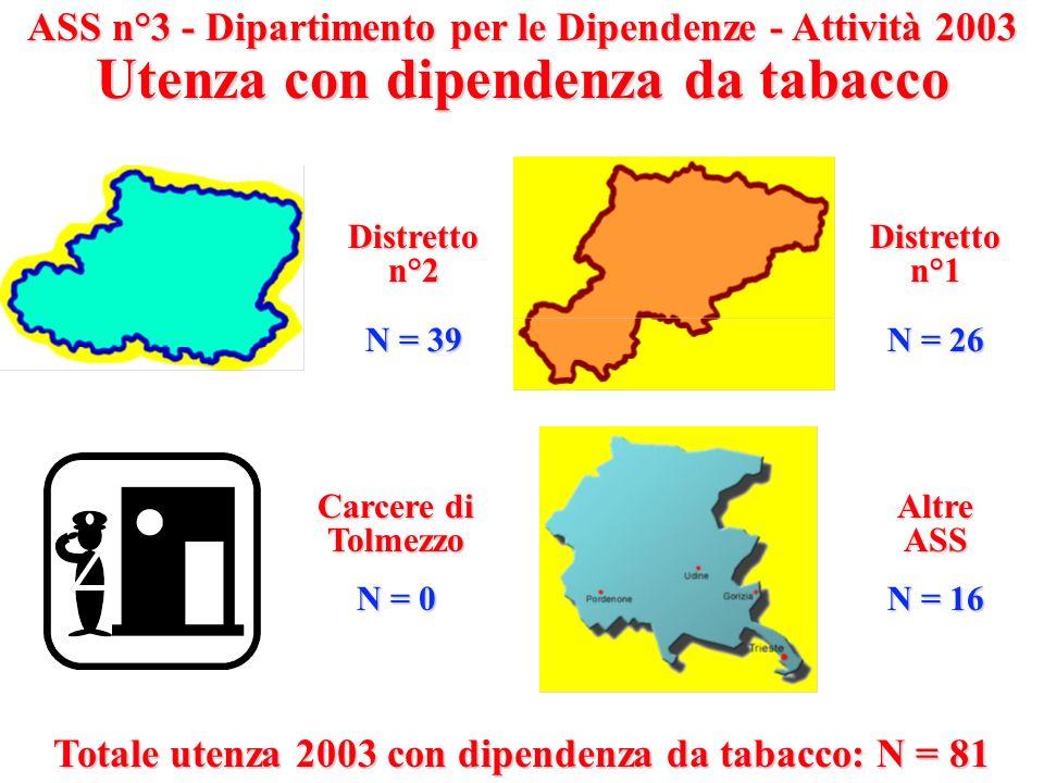 ASS n°3 - Dipartimento per le Dipendenze - Attività 2003 Utenza con dipendenza da tabacco Distretton°2 N = 39 Distretton°1 N = 26 AltreASS N = 16 Carc