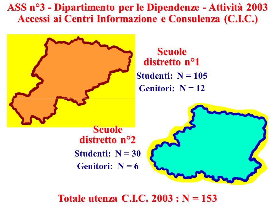ASS n°3 - Dipartimento per le Dipendenze - Attività 2003 Accessi ai Centri Informazione e Consulenza (C.I.C.) Scuole distretto n°1 Studenti: N = 105 G