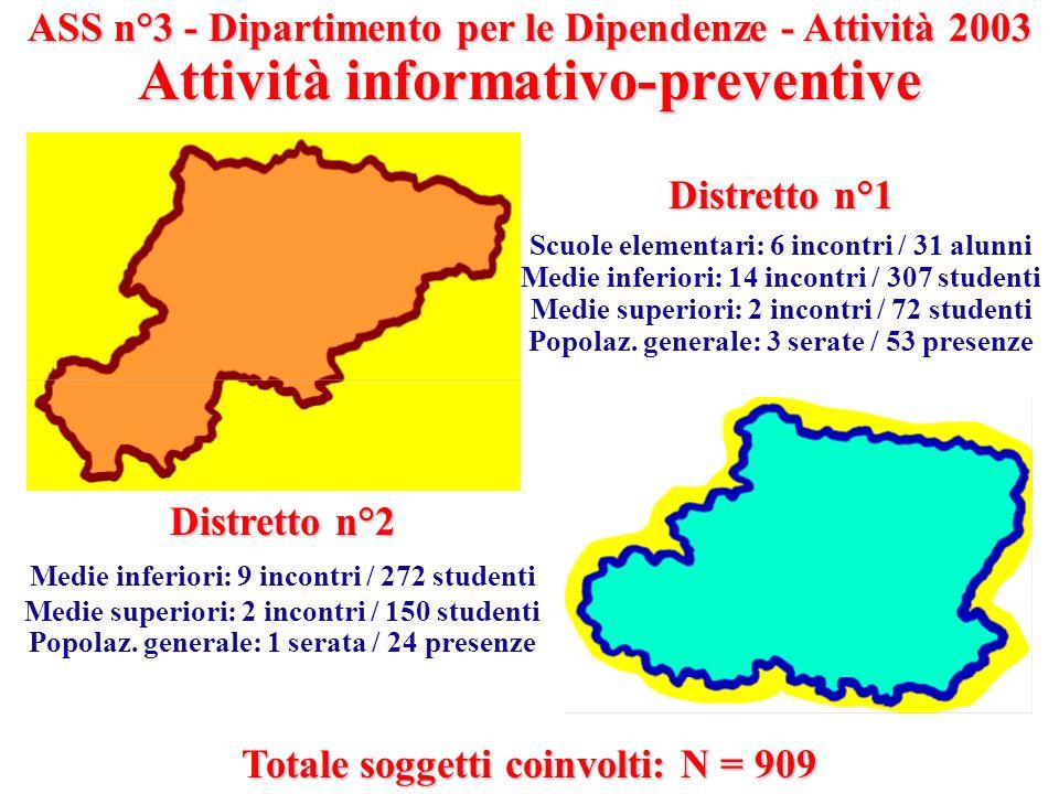 ASS n°3 - Dipartimento per le Dipendenze - Attività 2003 Attività informativo-preventive Distretto n°1 Scuole elementari: 6 incontri / 31 alunni Medie