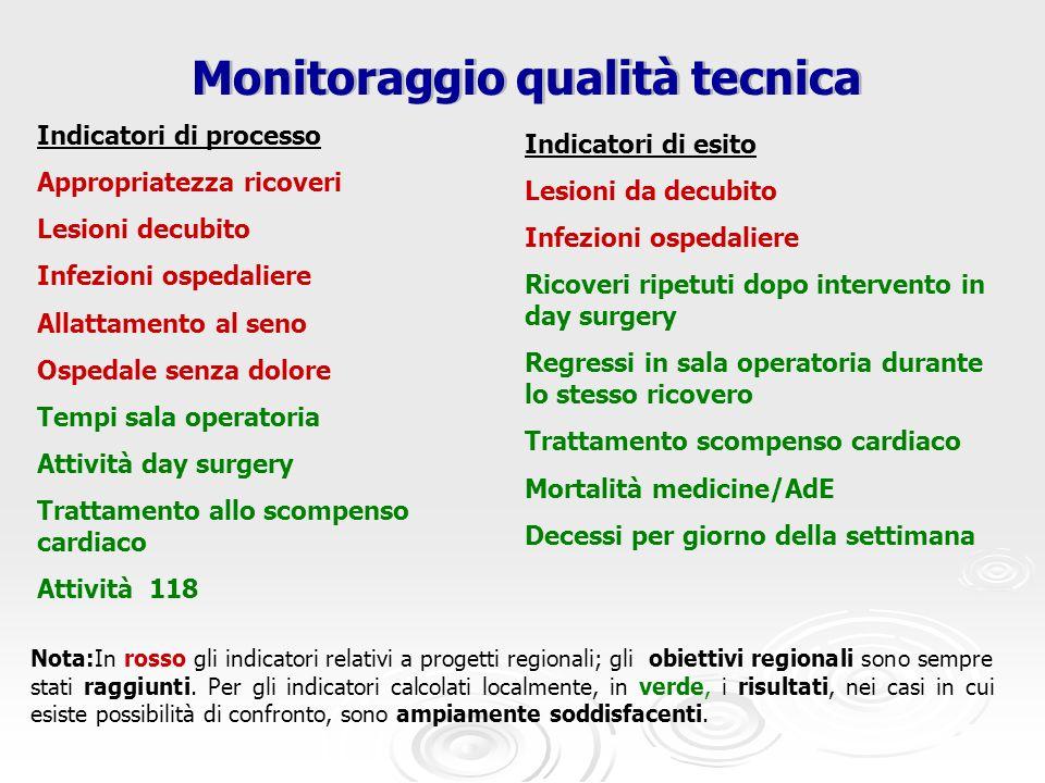 Monitoraggio qualità tecnica Indicatori di processo Appropriatezza ricoveri Lesioni decubito Infezioni ospedaliere Allattamento al seno Ospedale senza