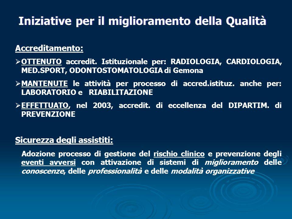 Iniziative per il miglioramento della Qualità Accreditamento: OTTENUTO accredit. Istituzionale per: RADIOLOGIA, CARDIOLOGIA, MED.SPORT, ODONTOSTOMATOL