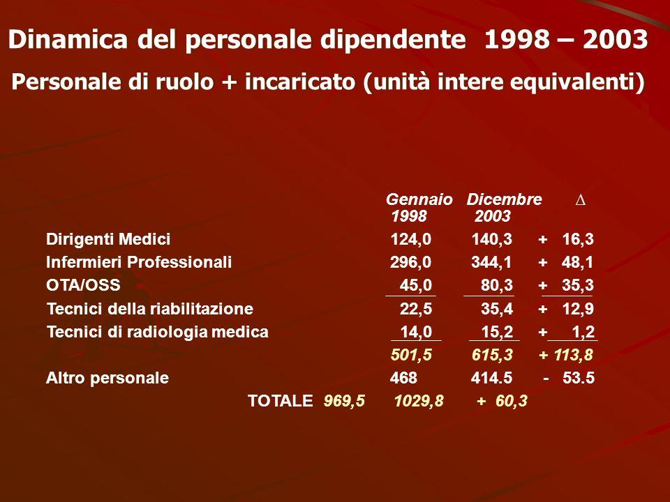 Dinamica del personale dipendente 1998 – 2003 Personale di ruolo + incaricato (unità intere equivalenti) Dinamica del personale dipendente 1998 – 2003