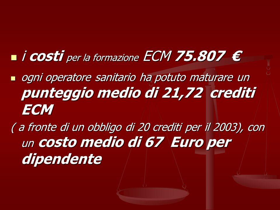 i costi per la formazione ECM 75.807 i costi per la formazione ECM 75.807 ogni operatore sanitario ha potuto maturare un punteggio medio di 21,72 cred