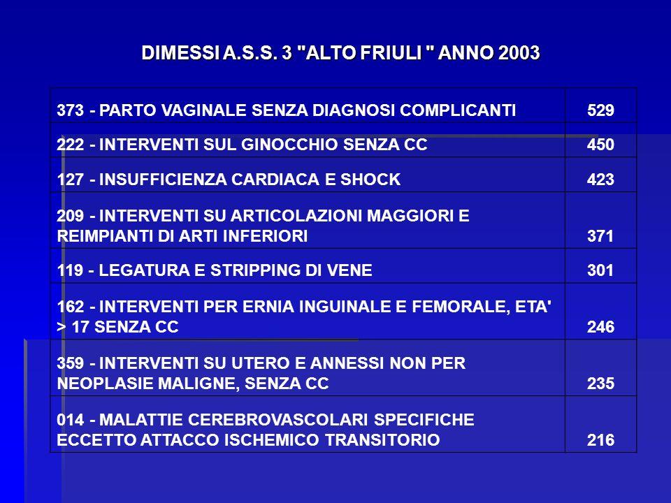 DIMESSI A.S.S. 3