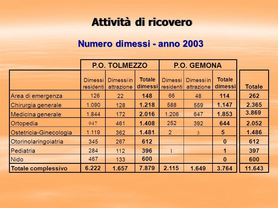 Dimessi residenti Dimessi in attrazione Totale dimessi Dimessi residenti Dimessi in attrazione Totale dimessi Totale Area di emergenza 126 22 148 66 4