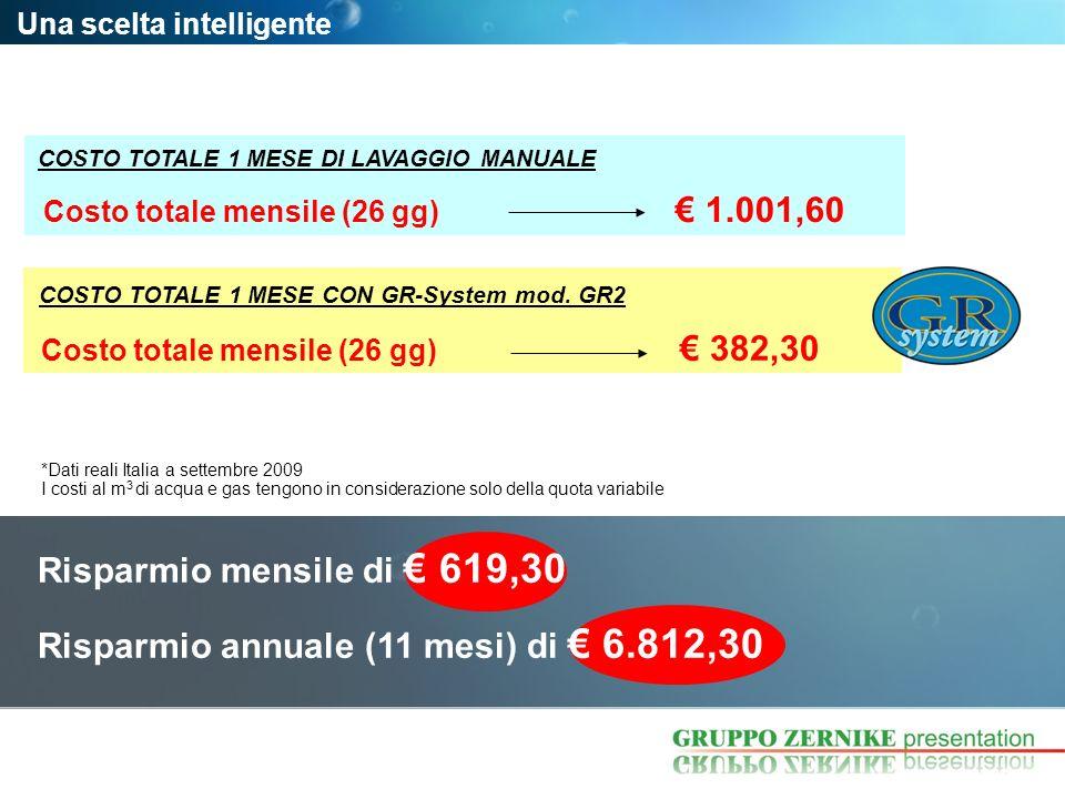 Una scelta intelligente Costo totale mensile (26 gg) 1.001,60 COSTO TOTALE 1 MESE DI LAVAGGIO MANUALE COSTO TOTALE 1 MESE CON GR-System mod. GR2 Costo