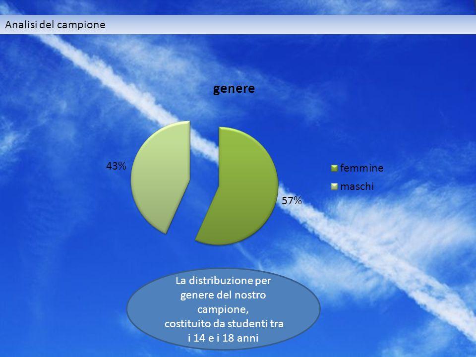 Analisi del campione La distribuzione per genere del nostro campione, costituito da studenti tra i 14 e i 18 anni