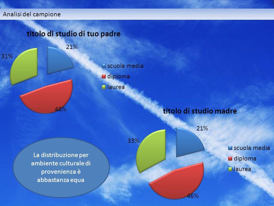 Analisi del campione La distribuzione per ambiente culturale di provenienza è abbastanza equa