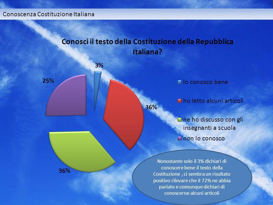Conoscenza Costituzione Italiana Nonostante solo il 3% dichiari di conoscere bene il testo della Costituzione, ci sembra un risultato positivo rilevare che il 72% ne abbia parlato e comunque dichiari di conoscerne alcuni articoli