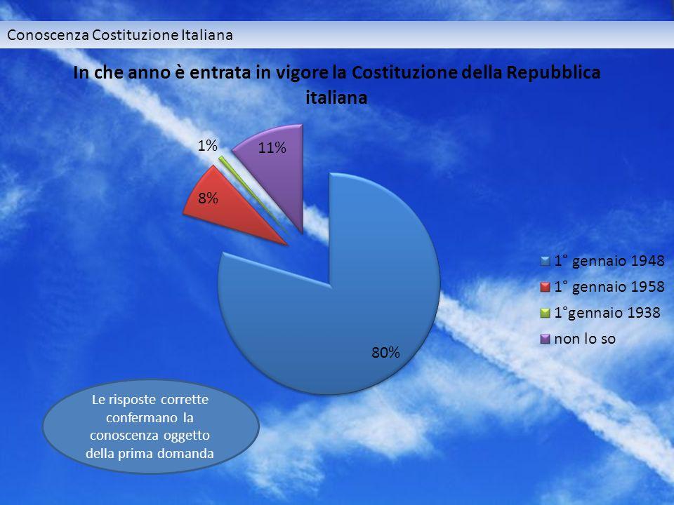 Conoscenza Costituzione Italiana Le risposte corrette confermano la conoscenza oggetto della prima domanda