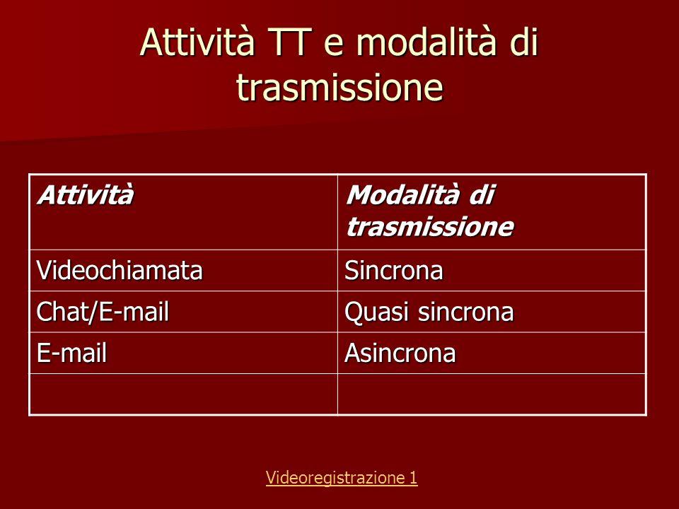 Attività TT e modalità di trasmissione Attività Modalità di trasmissione VideochiamataSincrona Chat/E-mail Quasi sincrona E-mailAsincrona Videoregistr