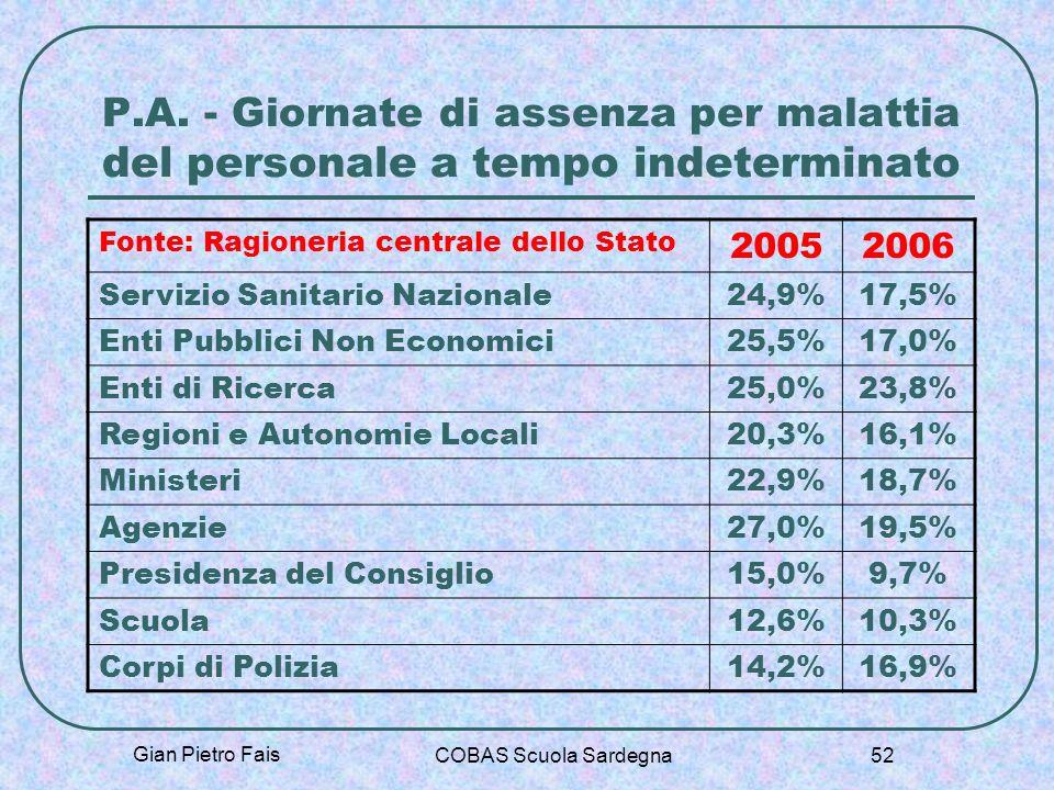 Gian Pietro Fais COBAS Scuola Sardegna 52 P.A. - Giornate di assenza per malattia del personale a tempo indeterminato Fonte: Ragioneria centrale dello