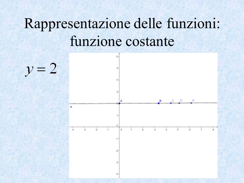 Rappresentazione delle funzioni: funzione costante
