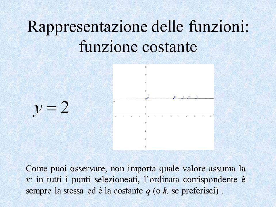 Come puoi osservare, non importa quale valore assuma la x: in tutti i punti selezioneati, lordinata corrispondente è sempre la stessa ed è la costante q (o k, se preferisci).