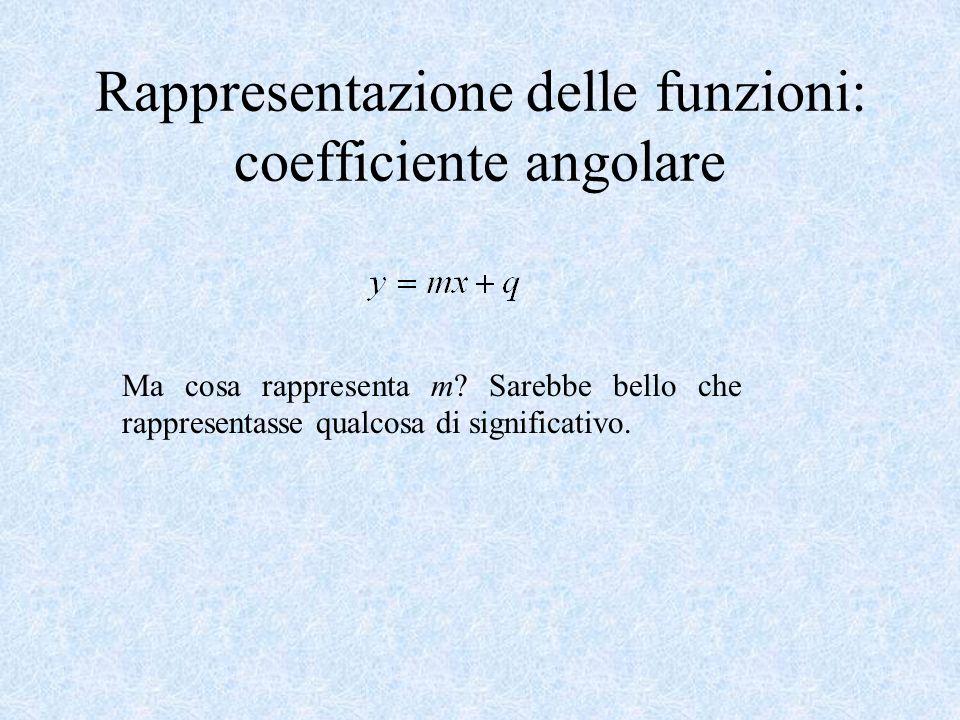 Rappresentazione delle funzioni: coefficiente angolare Ma cosa rappresenta m.